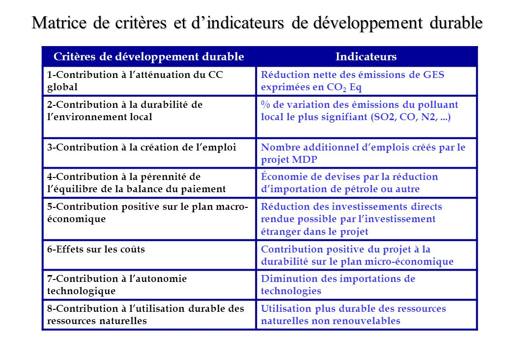 Matrice de critères et dindicateurs de développement durable Critères de développement durableIndicateurs 1-Contribution à latténuation du CC global R
