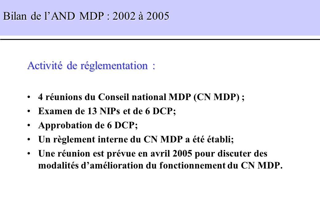 Activité de réglementation : 4 réunions du Conseil national MDP (CN MDP) ; Examen de 13 NIPs et de 6 DCP; Approbation de 6 DCP; Un règlement interne d