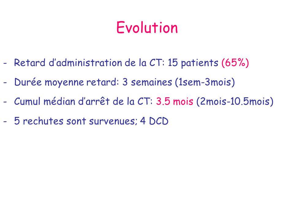 Evolution -Retard dadministration de la CT: 15 patients (65%) -Durée moyenne retard: 3 semaines (1sem-3mois) -Cumul médian darrêt de la CT: 3.5 mois (