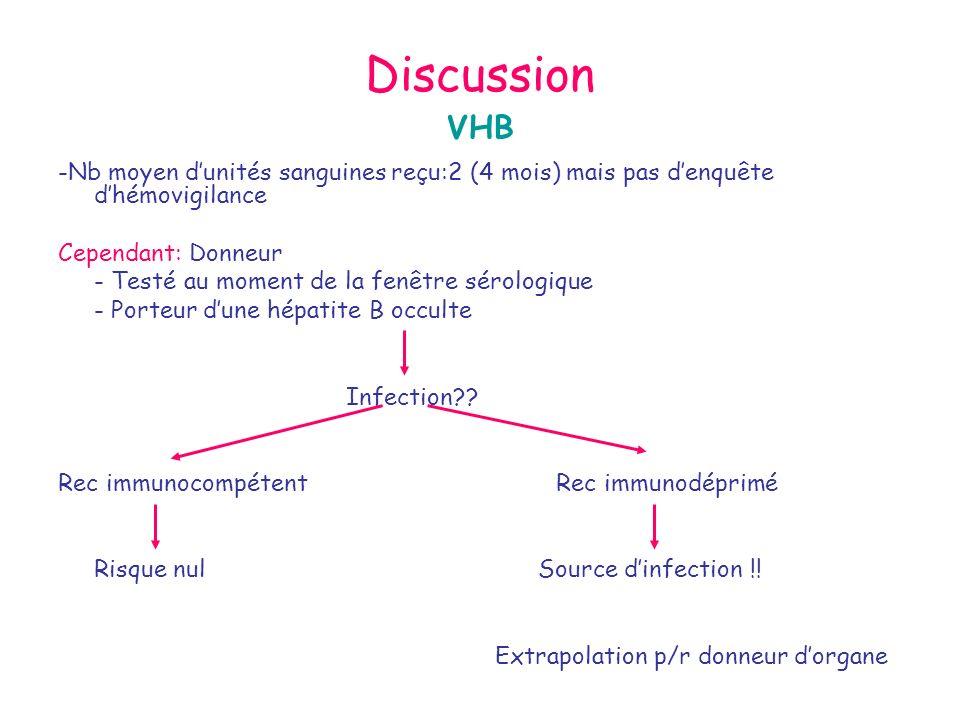 Discussion VHB -Nb moyen dunités sanguines reçu:2 (4 mois) mais pas denquête dhémovigilance Cependant: Donneur - Testé au moment de la fenêtre sérolog