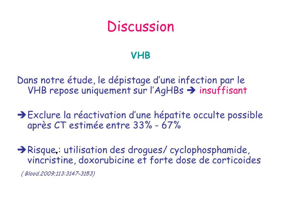 Discussion VHB Dans notre étude, le dépistage dune infection par le VHB repose uniquement sur lAgHBs insuffisant Exclure la réactivation dune hépatite