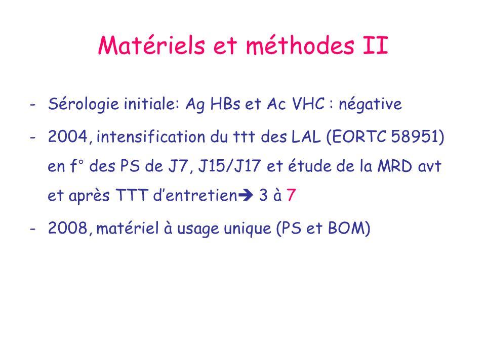 Matériels et méthodes II -Sérologie initiale: Ag HBs et Ac VHC : négative -2004, intensification du ttt des LAL (EORTC 58951) en f° des PS de J7, J15/