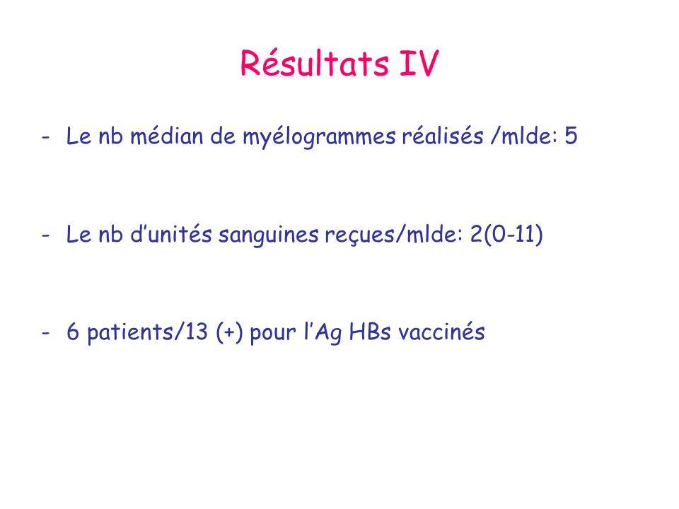Résultats IV -Le nb médian de myélogrammes réalisés /mlde: 5 -Le nb dunités sanguines reçues/mlde: 2(0-11) -6 patients/13 (+) pour lAg HBs vaccinés