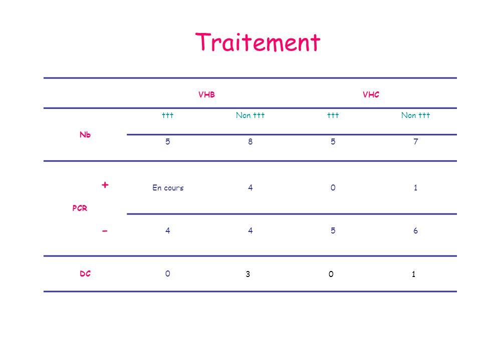 Evolution -Retard dadministration de la CT: 15 patients (65%) -Durée moyenne retard: 3 semaines (1sem-3mois) -Cumul médian darrêt de la CT: 3.5 mois (2mois-10.5mois) -5 rechutes sont survenues; 4 DCD