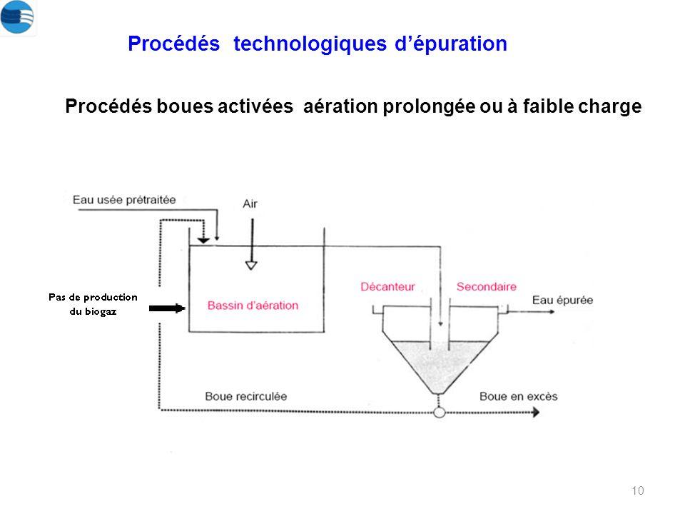 10 Procédés boues activées aération prolongée ou à faible charge Procédés technologiques dépuration