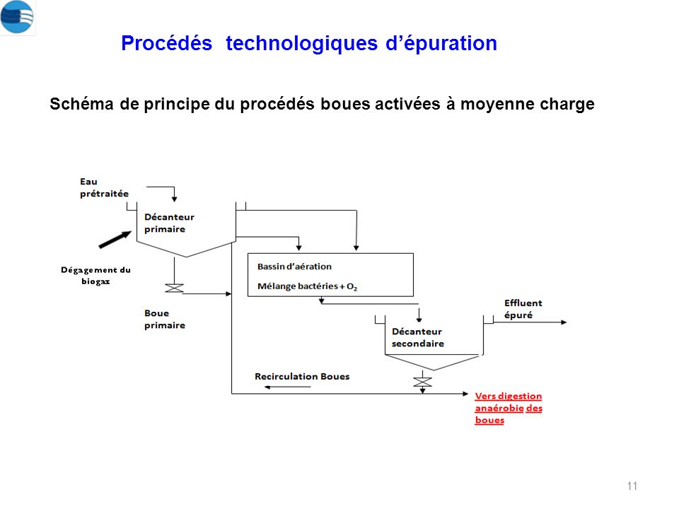 11 Schéma de principe du procédés boues activées à moyenne charge Procédés technologiques dépuration