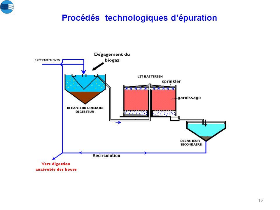 12 Procédés technologiques dépuration