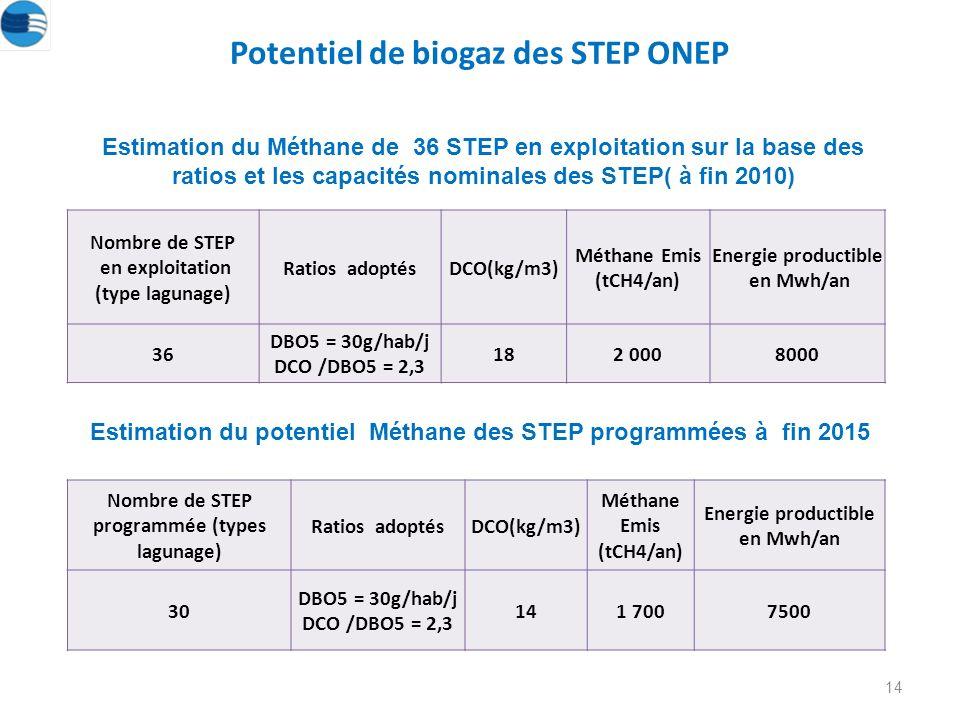 14 Estimation du Méthane de 36 STEP en exploitation sur la base des ratios et les capacités nominales des STEP( à fin 2010) Potentiel de biogaz des STEP ONEP Estimation du potentiel Méthane des STEP programmées à fin 2015 Nombre de STEP en exploitation (type lagunage) Ratios adoptésDCO(kg/m3) Méthane Emis (tCH4/an) Energie productible en Mwh/an 36 DBO5 = 30g/hab/j DCO /DBO5 = 2,3 182 0008000 Nombre de STEP programmée (types lagunage) Ratios adoptésDCO(kg/m3) Méthane Emis (tCH4/an) Energie productible en Mwh/an 30 DBO5 = 30g/hab/j DCO /DBO5 = 2,3 141 7007500