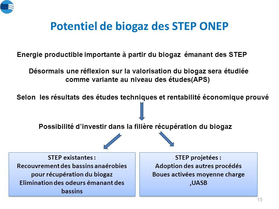 15 Potentiel de biogaz des STEP ONEP Désormais une réflexion sur la valorisation du biogaz sera étudiée comme variante au niveau des études(APS) Selon les résultats des études techniques et rentabilité économique prouvé Possibilité dinvestir dans la filière récupération du biogaz STEP existantes : Recouvrement des bassins anaérobies pour récupération du biogaz Elimination des odeurs émanant des bassins STEP existantes : Recouvrement des bassins anaérobies pour récupération du biogaz Elimination des odeurs émanant des bassins STEP projetées : Adoption des autres procédés Boues activées moyenne charge,UASB STEP projetées : Adoption des autres procédés Boues activées moyenne charge,UASB Energie productible importante à partir du biogaz émanant des STEP