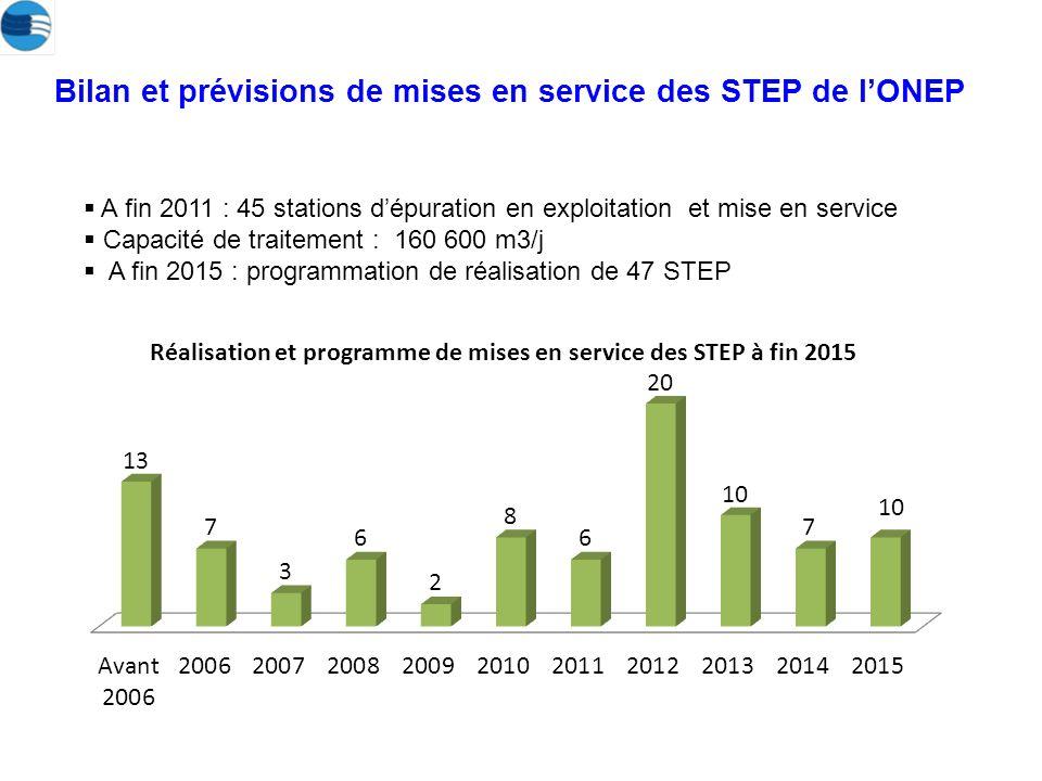 Bilan et prévisions de mises en service des STEP de lONEP A fin 2011 : 45 stations dépuration en exploitation et mise en service Capacité de traitement : 160 600 m3/j A fin 2015 : programmation de réalisation de 47 STEP