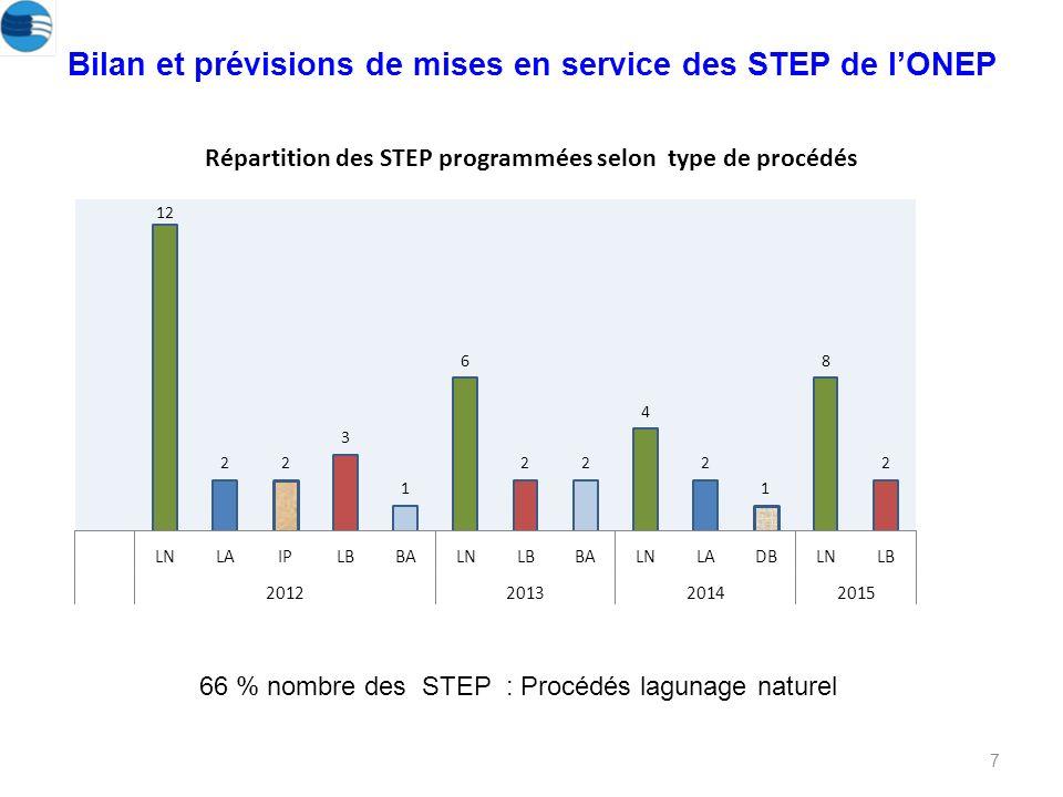 7 Bilan et prévisions de mises en service des STEP de lONEP Répartition des STEP programmées selon type de procédés 66 % nombre des STEP : Procédés lagunage naturel