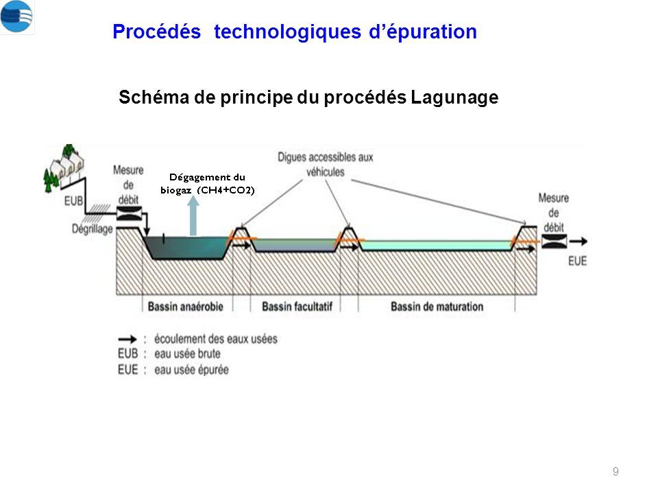9 Schéma de principe du procédés Lagunage Procédés technologiques dépuration