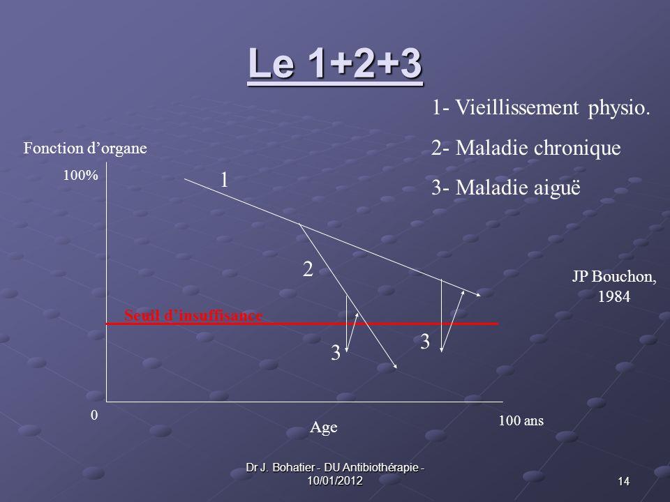 14 Dr J. Bohatier - DU Antibiothérapie - 10/01/2012 Le 1+2+3 1 2 3 3 1- Vieillissement physio. 2- Maladie chronique 3- Maladie aiguë Seuil dinsuffisan