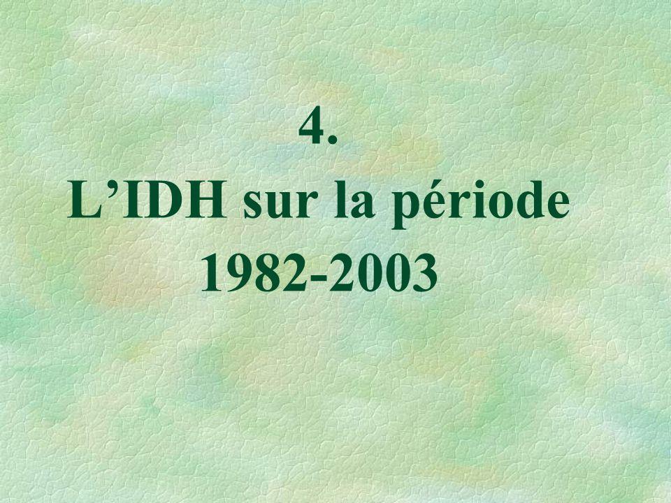 4. LIDH sur la période 1982-2003