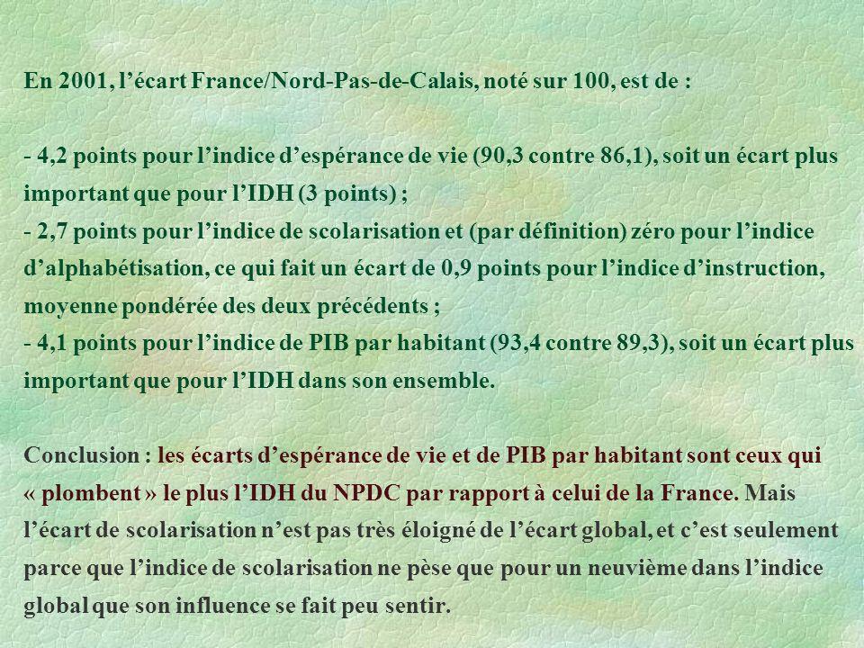 En 2001, lécart France/Nord-Pas-de-Calais, noté sur 100, est de : - 4,2 points pour lindice despérance de vie (90,3 contre 86,1), soit un écart plus important que pour lIDH (3 points) ; - 2,7 points pour lindice de scolarisation et (par définition) zéro pour lindice dalphabétisation, ce qui fait un écart de 0,9 points pour lindice dinstruction, moyenne pondérée des deux précédents ; - 4,1 points pour lindice de PIB par habitant (93,4 contre 89,3), soit un écart plus important que pour lIDH dans son ensemble.