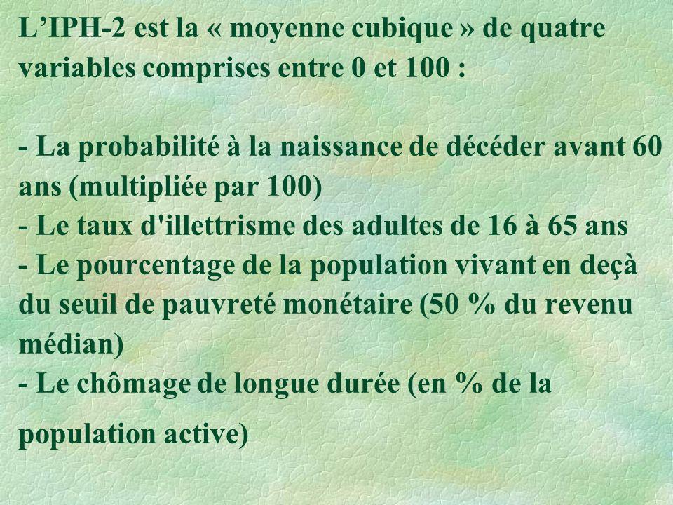 LIPH-2 est la « moyenne cubique » de quatre variables comprises entre 0 et 100 : - La probabilité à la naissance de décéder avant 60 ans (multipliée par 100) - Le taux d illettrisme des adultes de 16 à 65 ans - Le pourcentage de la population vivant en deçà du seuil de pauvreté monétaire (50 % du revenu médian) - Le chômage de longue durée (en % de la population active)