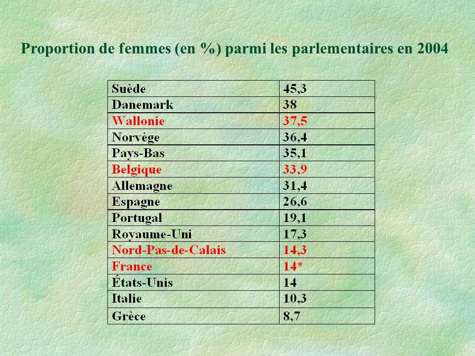 Proportion de femmes (en %) parmi les parlementaires en 2004
