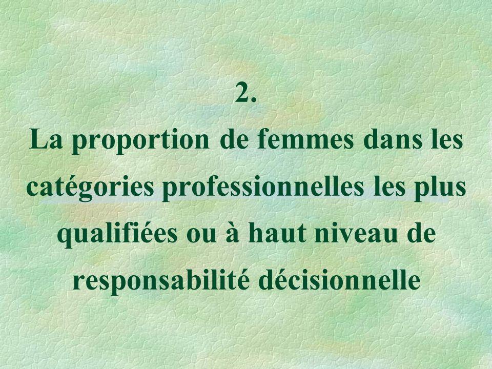2. La proportion de femmes dans les catégories professionnelles les plus qualifiées ou à haut niveau de responsabilité décisionnelle
