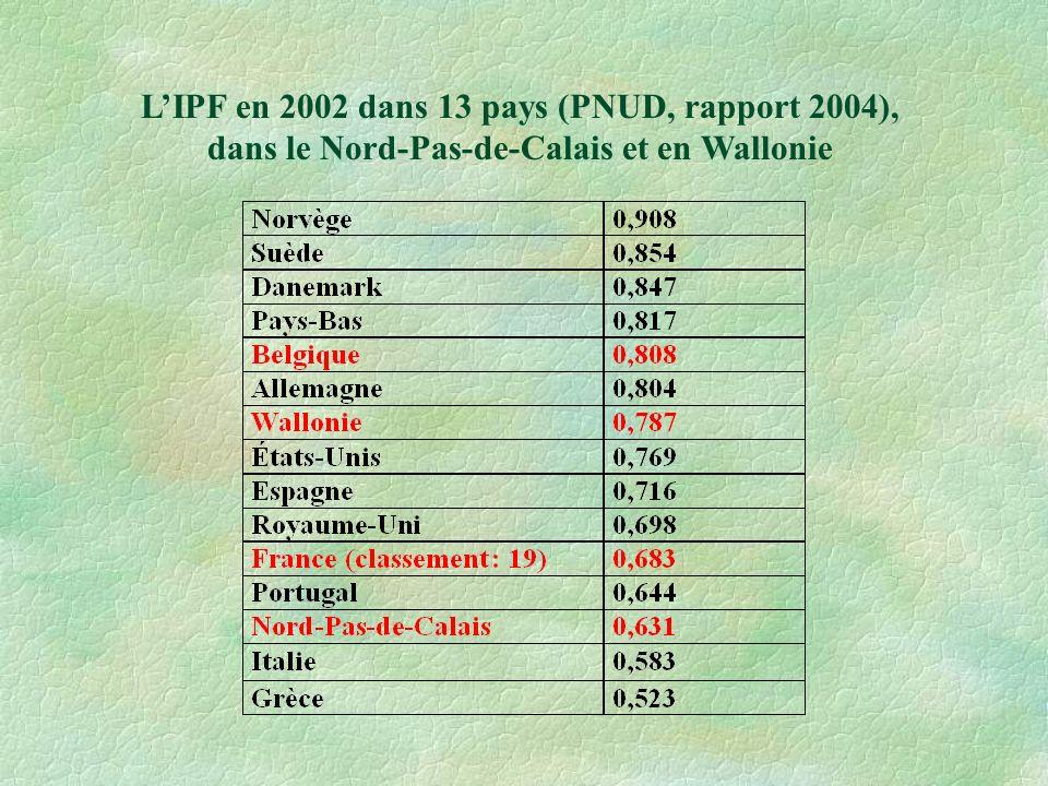 LIPF en 2002 dans 13 pays (PNUD, rapport 2004), dans le Nord-Pas-de-Calais et en Wallonie