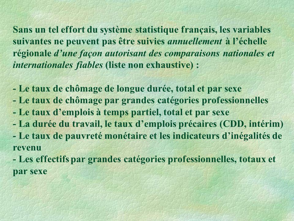 Sans un tel effort du système statistique français, les variables suivantes ne peuvent pas être suivies annuellement à léchelle régionale dune façon autorisant des comparaisons nationales et internationales fiables (liste non exhaustive) : - Le taux de chômage de longue durée, total et par sexe - Le taux de chômage par grandes catégories professionnelles - Le taux demplois à temps partiel, total et par sexe - La durée du travail, le taux demplois précaires (CDD, intérim) - Le taux de pauvreté monétaire et les indicateurs dinégalités de revenu - Les effectifs par grandes catégories professionnelles, totaux et par sexe