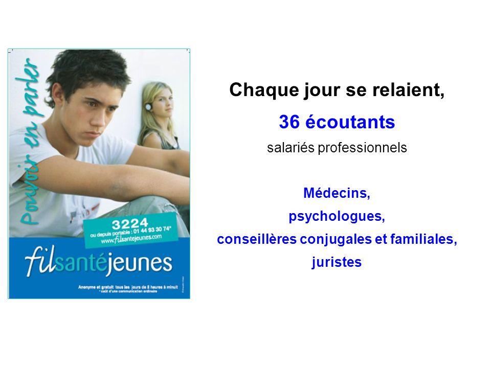 Chaque jour se relaient, 36 écoutants salariés professionnels Médecins, psychologues, conseillères conjugales et familiales, juristes