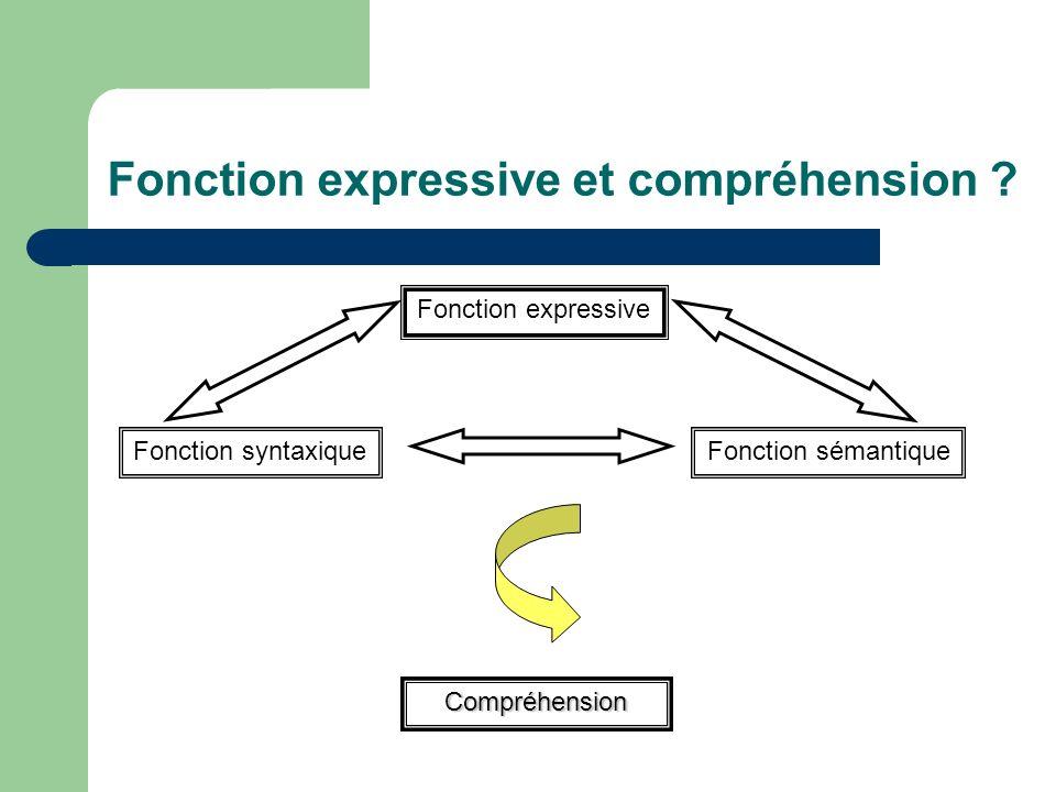 La ponctuation : trois fonctions Fonction expressive Intonation Pauses Accentuation Fonction syntaxique Fonction sémantique