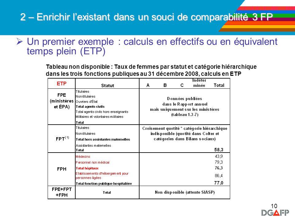 10 2 – Enrichir lexistant dans un souci de comparabilité 3 FP Un premier exemple : calculs en effectifs ou en équivalent temps plein (ETP) Tableau non