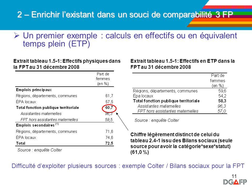 11 2 – Enrichir lexistant dans un souci de comparabilité 3 FP Un premier exemple : calculs en effectifs ou en équivalent temps plein (ETP) Extrait tab