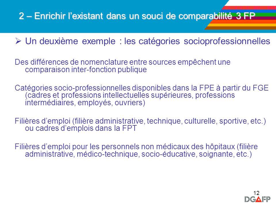 12 2 – Enrichir lexistant dans un souci de comparabilité 3 FP Un deuxième exemple : les catégories socioprofessionnelles Des différences de nomenclatu