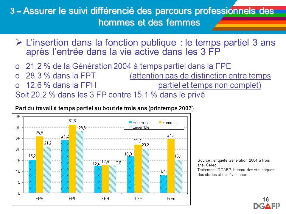16 Linsertion dans la fonction publique : le temps partiel 3 ans après lentrée dans la vie active dans les 3 FP o21,2 % de la Génération 2004 à temps