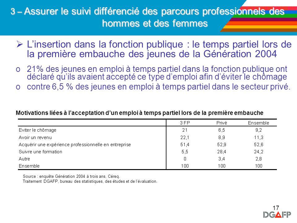 17 Linsertion dans la fonction publique : le temps partiel lors de la première embauche des jeunes de la Génération 2004 o21% des jeunes en emploi à t