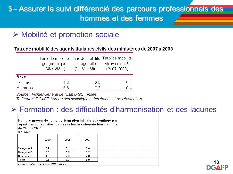 18 Mobilité et promotion sociale a 3 – Assurer le suivi différencié des parcours professionnels des hommes et des femmes Formation : des difficultés d