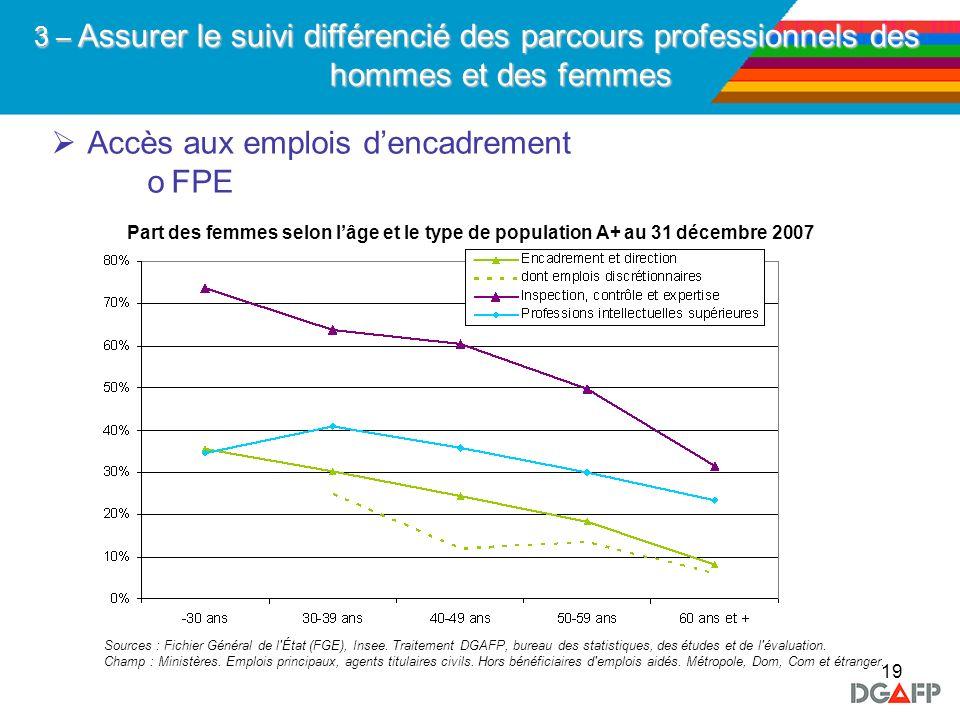 19 Accès aux emplois dencadrement oFPE 3 – Assurer le suivi différencié des parcours professionnels des hommes et des femmes Part des femmes selon lâg