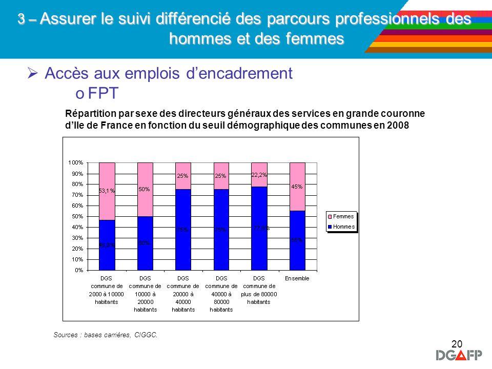 20 Accès aux emplois dencadrement oFPT 3 – Assurer le suivi différencié des parcours professionnels des hommes et des femmes Répartition par sexe des