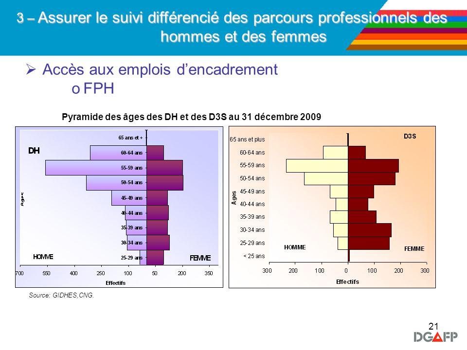 21 Accès aux emplois dencadrement oFPH 3 – Assurer le suivi différencié des parcours professionnels des hommes et des femmes Pyramide des âges des DH