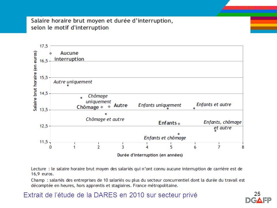 25 Extrait de létude de la DARES en 2010 sur secteur privé