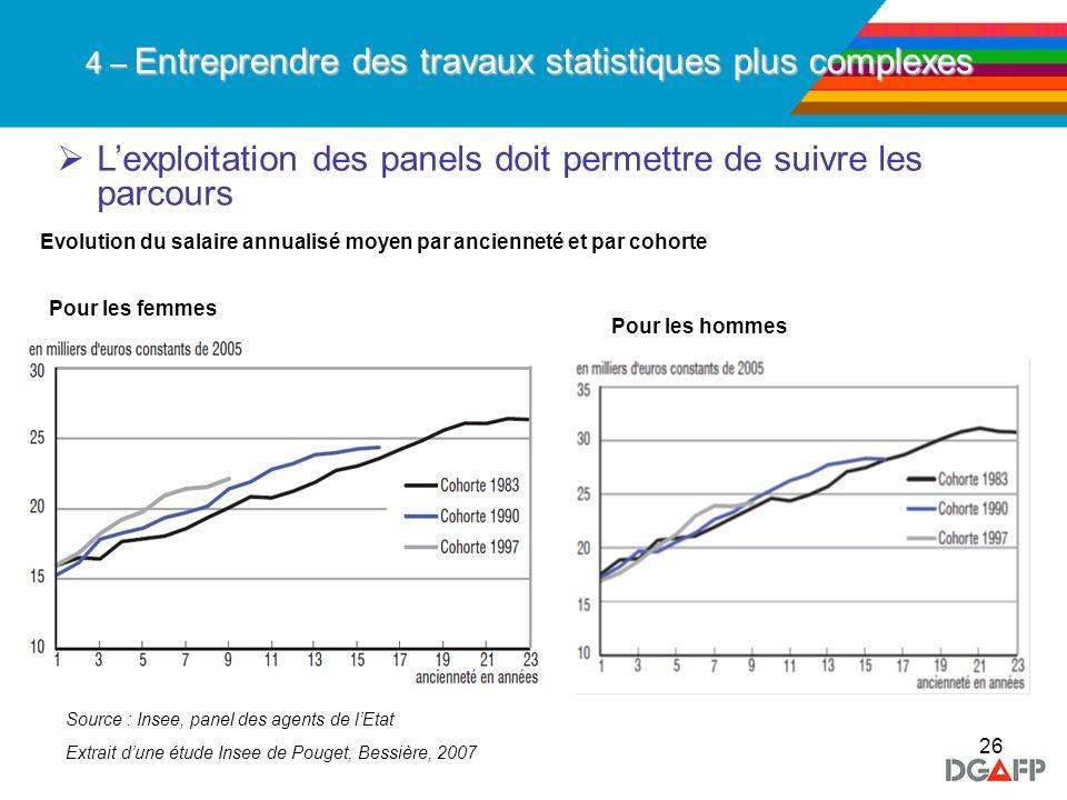 26 Lexploitation des panels doit permettre de suivre les parcours 4 – Entreprendre des travaux statistiques plus complexes Evolution du salaire annual