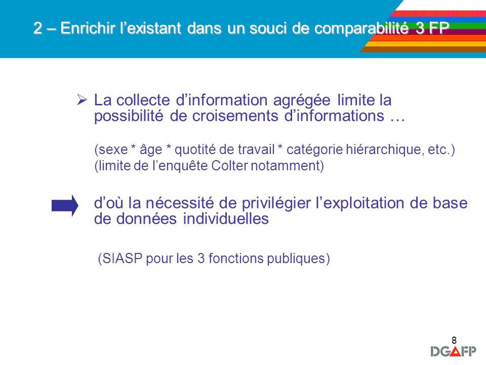 8 2 – Enrichir lexistant dans un souci de comparabilité 3 FP La collecte dinformation agrégée limite la possibilité de croisements dinformations … (se