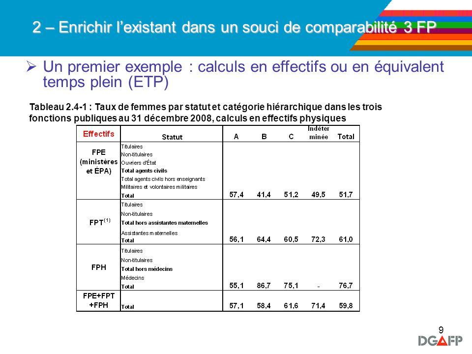 9 2 – Enrichir lexistant dans un souci de comparabilité 3 FP Un premier exemple : calculs en effectifs ou en équivalent temps plein (ETP) Tableau 2.4-