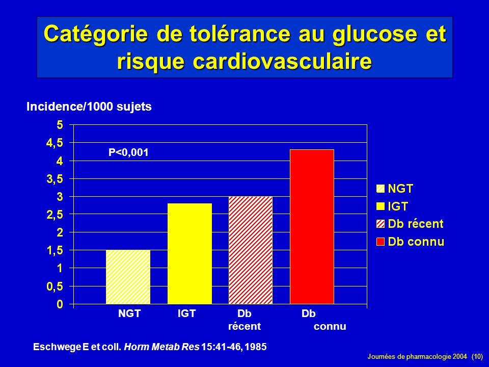 Journées de pharmacologie 2004 (10) Catégorie de tolérance au glucose et risque cardiovasculaire Incidence/1000 sujets Eschwege E et coll. Horm Metab