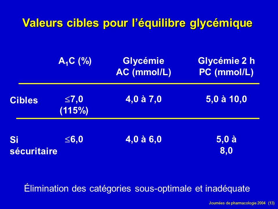 Journées de pharmacologie 2004 (13) Valeurs cibles pour léquilibre glycémique A 1 C (%)Glycémie AC (mmol/L) Glycémie 2 h PC (mmol/L) Cibles 7,0 (115%)