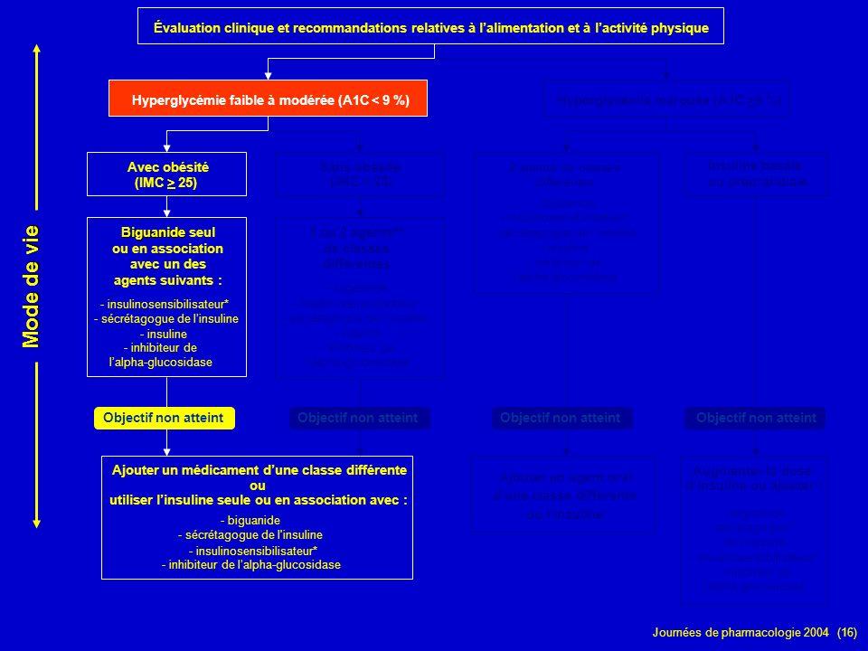 Journées de pharmacologie 2004 (16) Évaluation clinique et recommandations relatives à lalimentation et à lactivité physique Hyperglycémie faible à mo