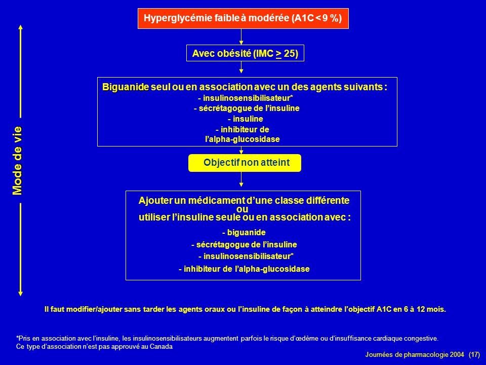 Journées de pharmacologie 2004 (17) Avec obésité (IMC > 25) Hyperglycémie faible à modérée (A1C < 9 %) *Pris en association avec linsuline, les insuli