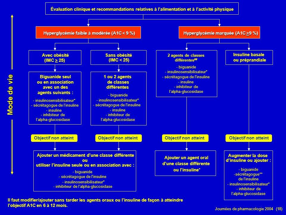 Journées de pharmacologie 2004 (18) Évaluation clinique et recommandations relatives à lalimentation et à lactivité physique Hyperglycémie faible à mo