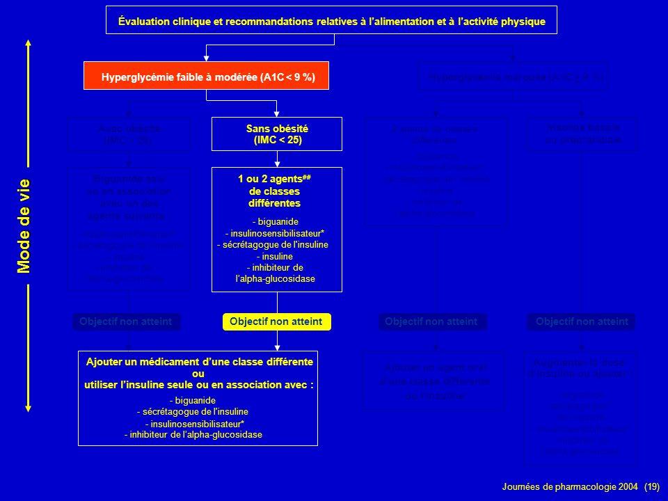 Journées de pharmacologie 2004 (19) Évaluation clinique et recommandations relatives à lalimentation et à lactivité physique Hyperglycémie faible à mo