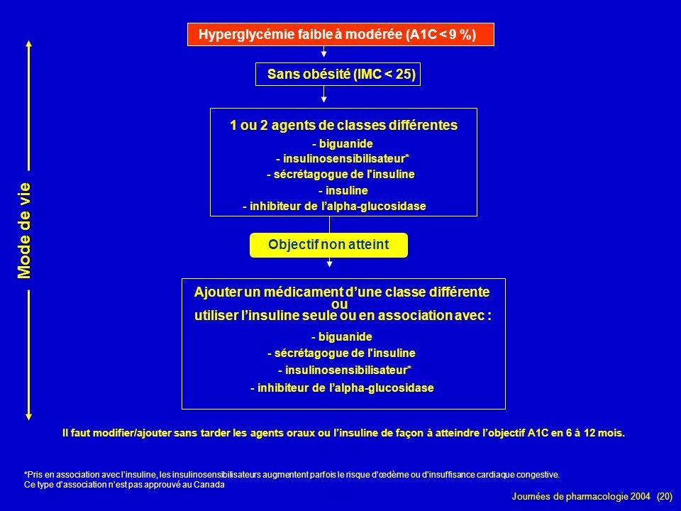 Journées de pharmacologie 2004 (20) Sans obésité (IMC < 25) Hyperglycémie faible à modérée (A1C < 9 %) *Pris en association avec linsuline, les insuli