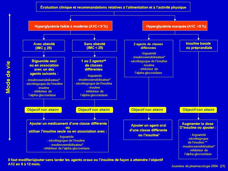 Journées de pharmacologie 2004 (21) Évaluation clinique et recommandations relatives à lalimentation et à lactivité physique Hyperglycémie faible à mo
