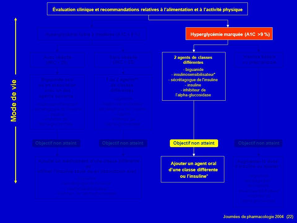 Journées de pharmacologie 2004 (22) Évaluation clinique et recommandations relatives à lalimentation et à lactivité physique Hyperglycémie faible à mo