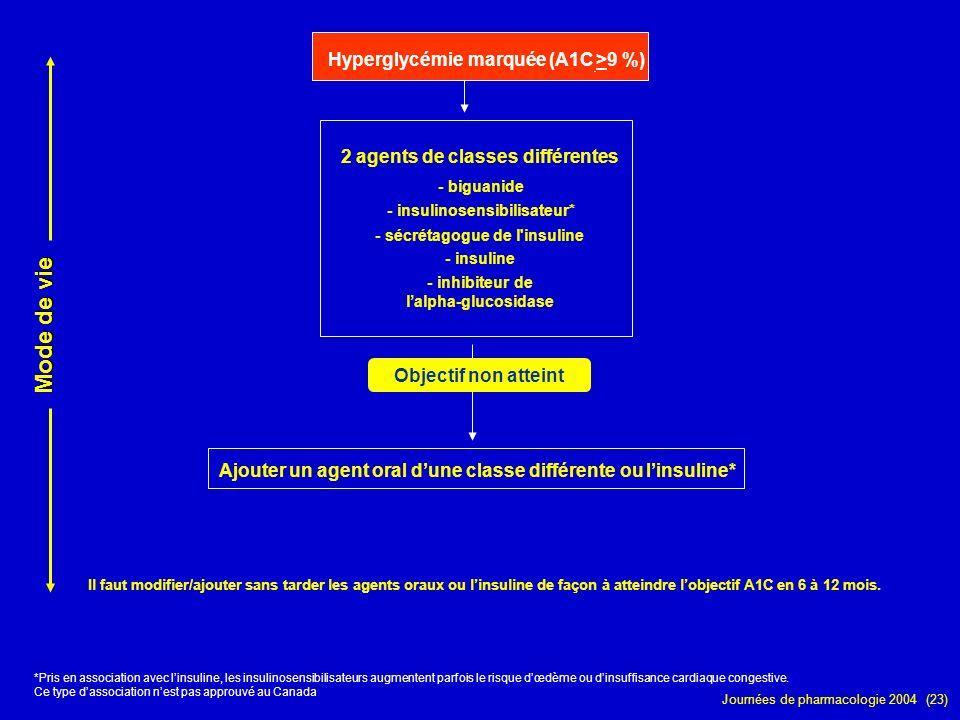 Journées de pharmacologie 2004 (23) Hyperglycémie marquée (A1C >9 %) *Pris en association avec linsuline, les insulinosensibilisateurs augmentent parf