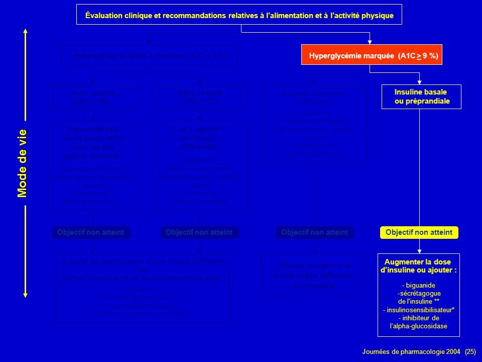 Journées de pharmacologie 2004 (25) Évaluation clinique et recommandations relatives à lalimentation et à lactivité physique Hyperglycémie faible à mo